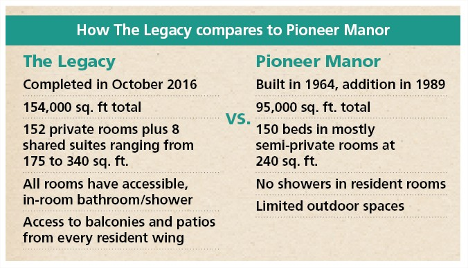 The Legacy Living and Rehabilitation Center vs Pioneer Manor