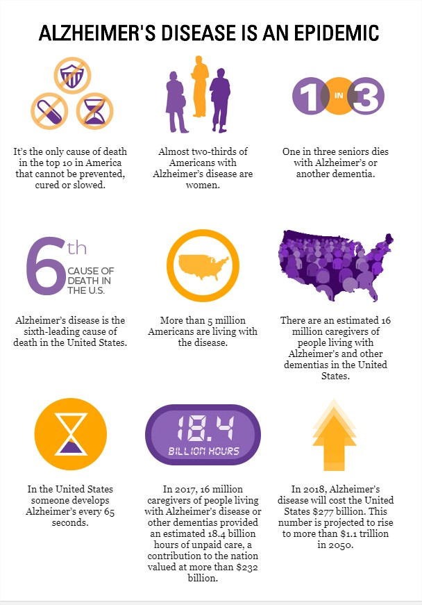 Alzheimer's disease info graphic